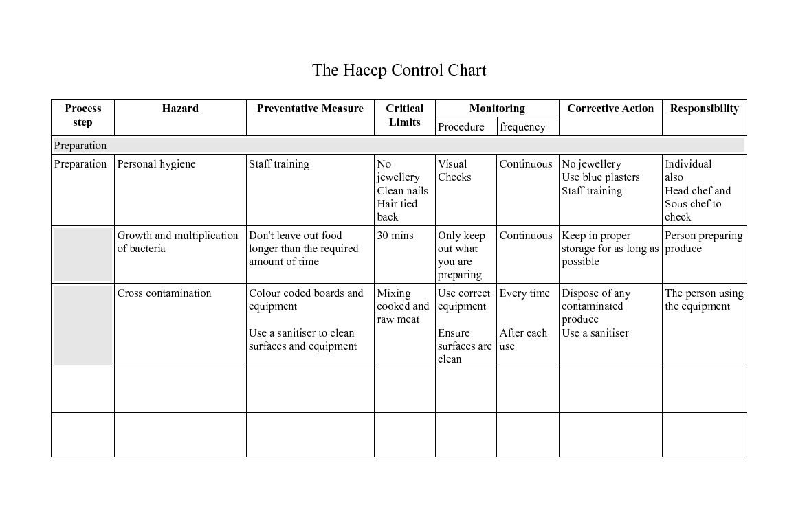 Haccp Plan Template. haccp plan template put together a team with ...
