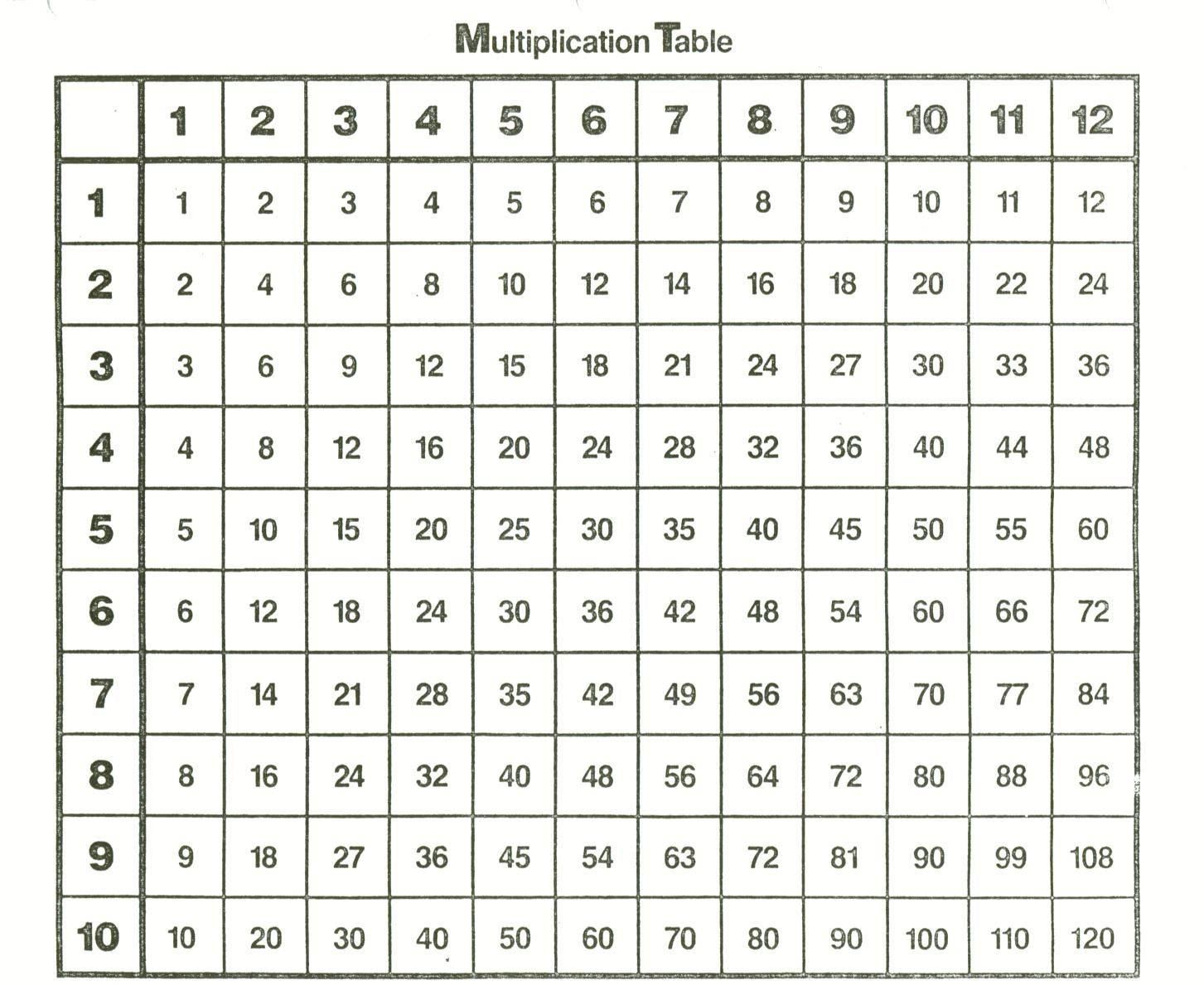 Printable 1 12 Multiplication Chart