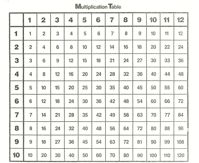 Printable Multiplication Chart 1 12