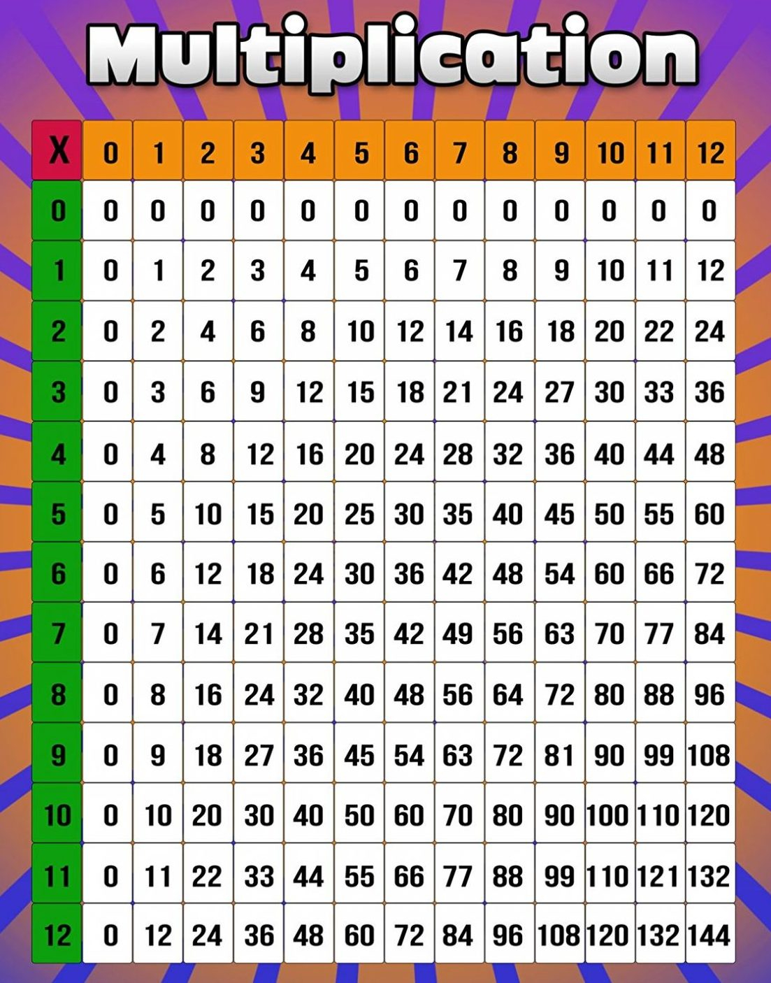 Printable Multiplication Chart 1 12