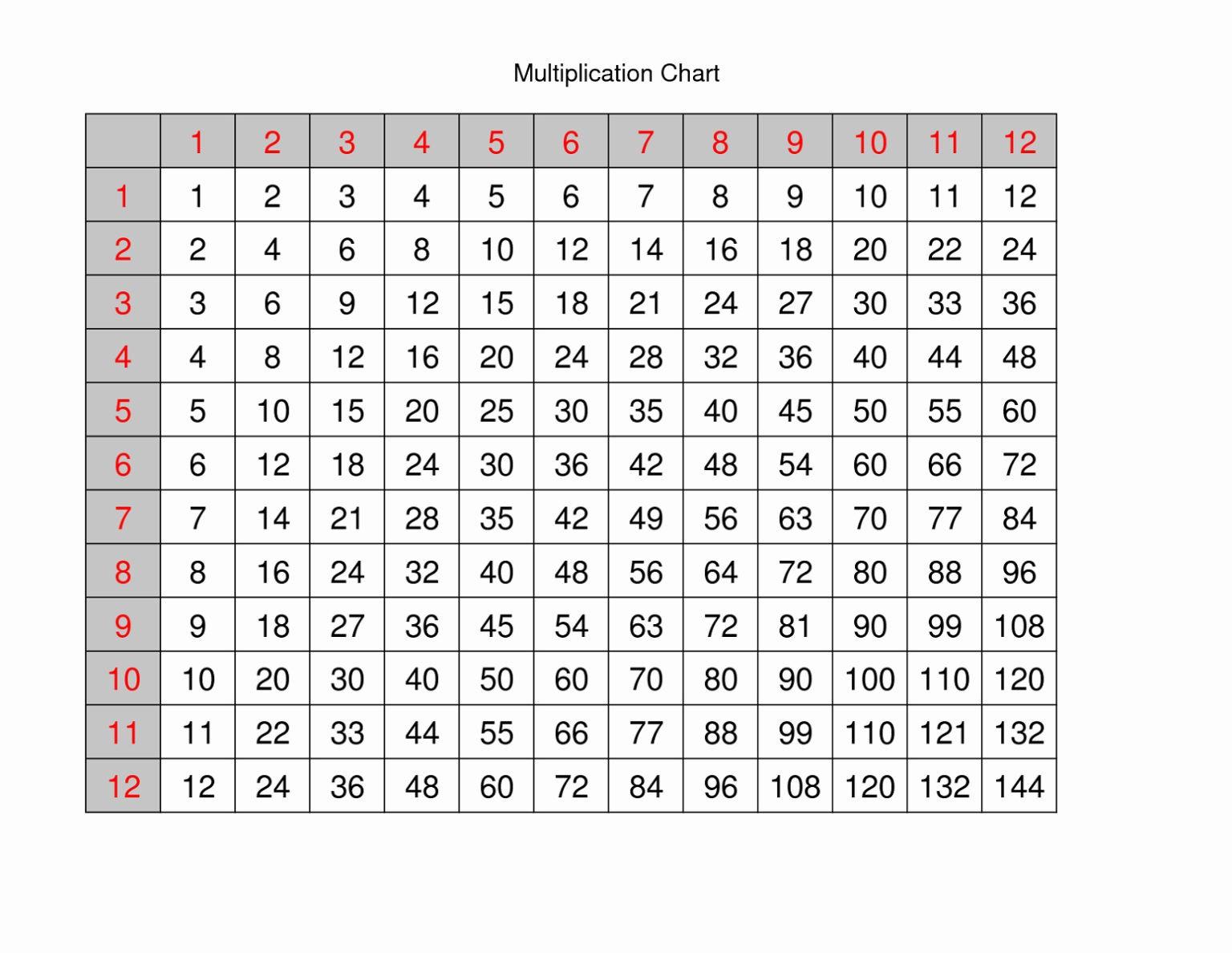 Multiplication Printable 12