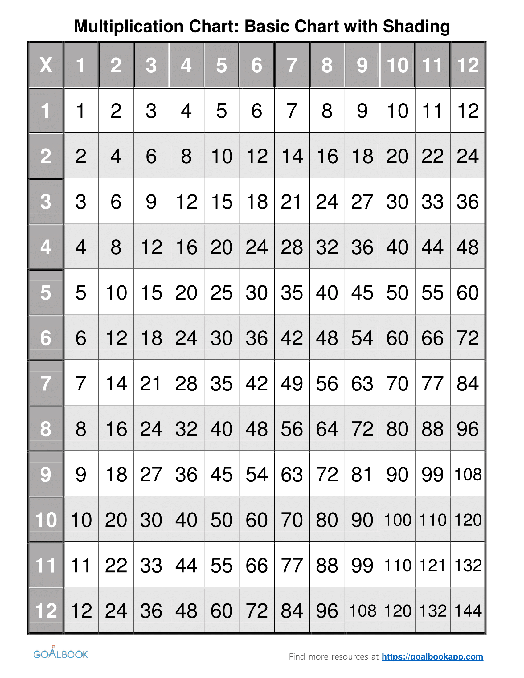 Printable Multiplication Chart Up To 50