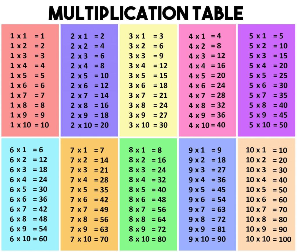 Multiplication Chart App