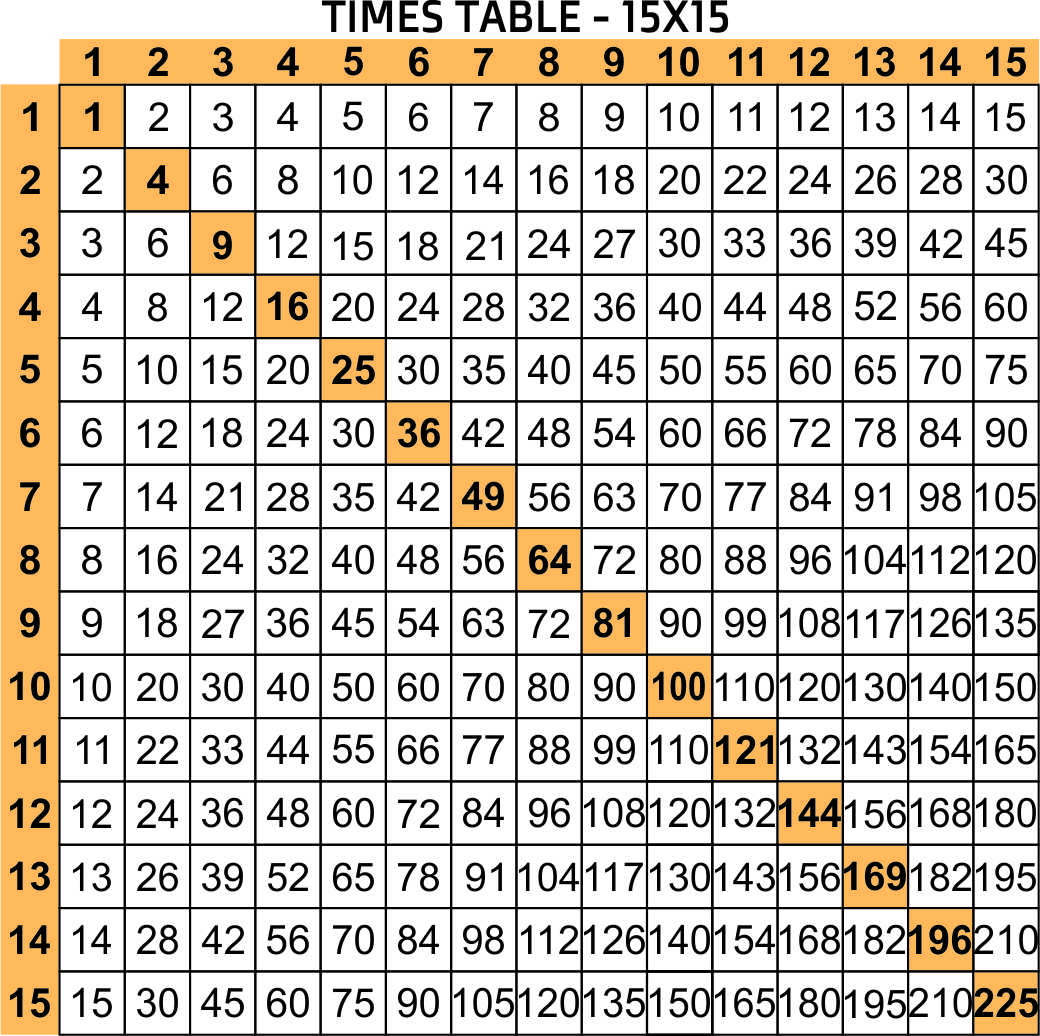Multiplication Chart 1 15
