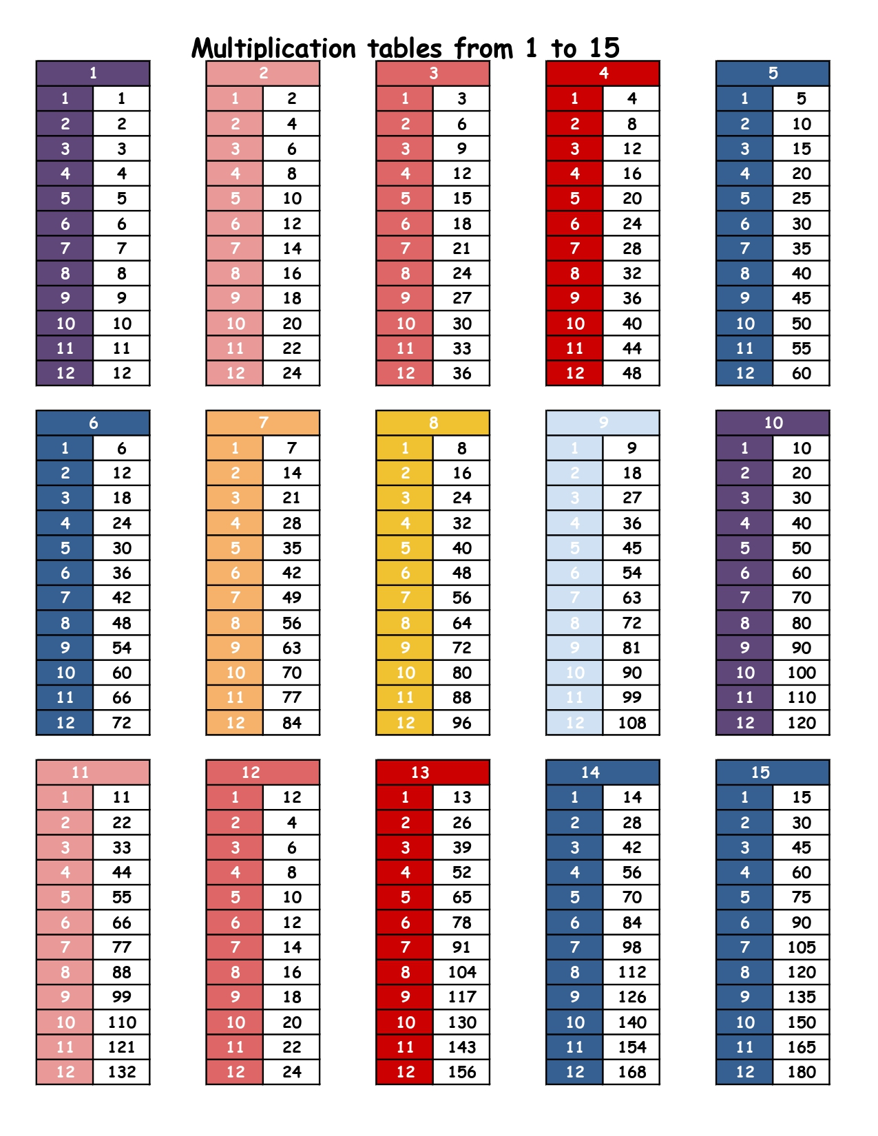 Multiplication tables from 1 to 15 2