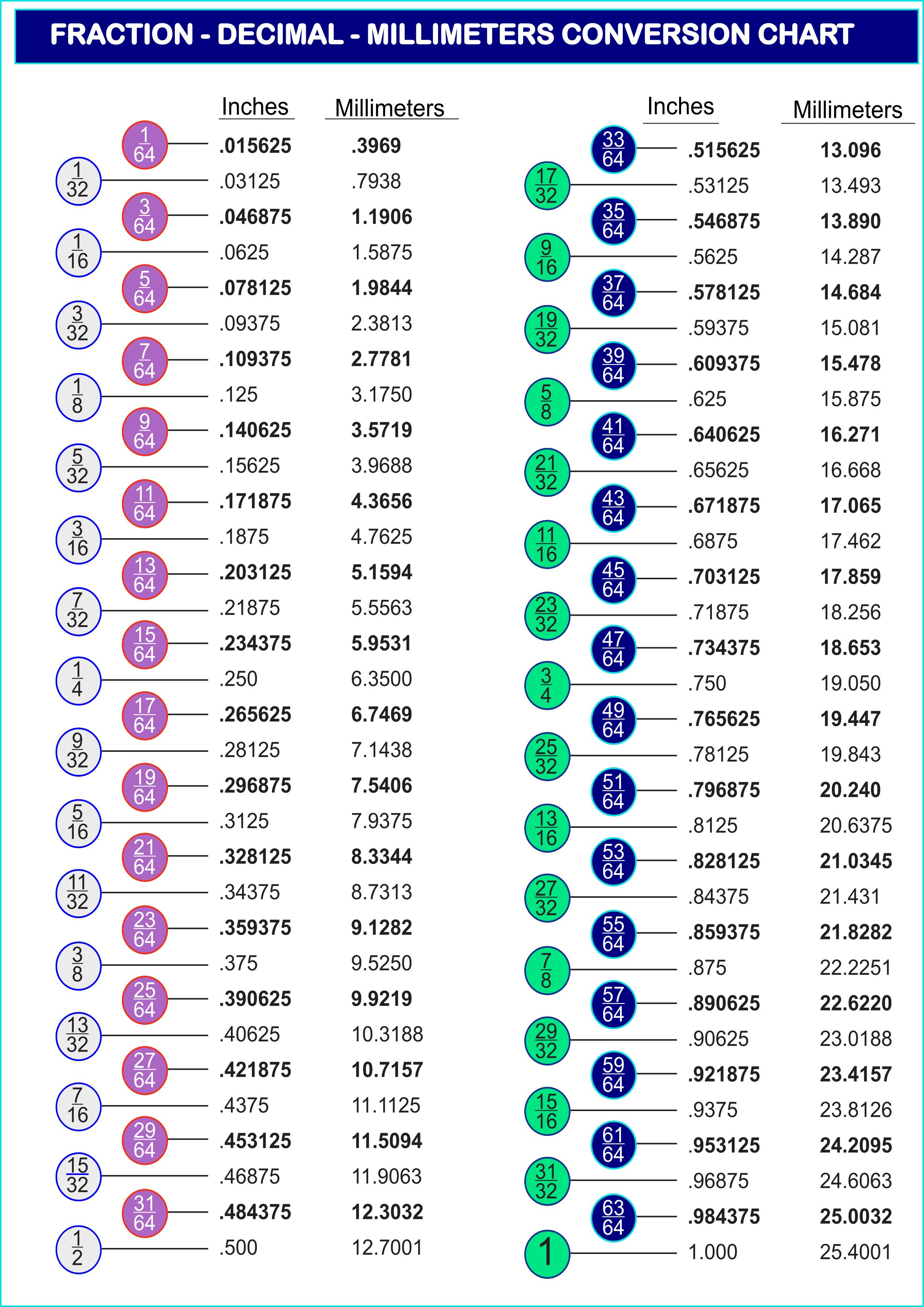 Printable Decimal To Fraction Conversion Chart