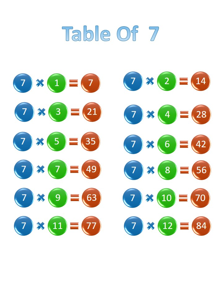 Printable 7 times table, chart, and practice worksheets for multiplication