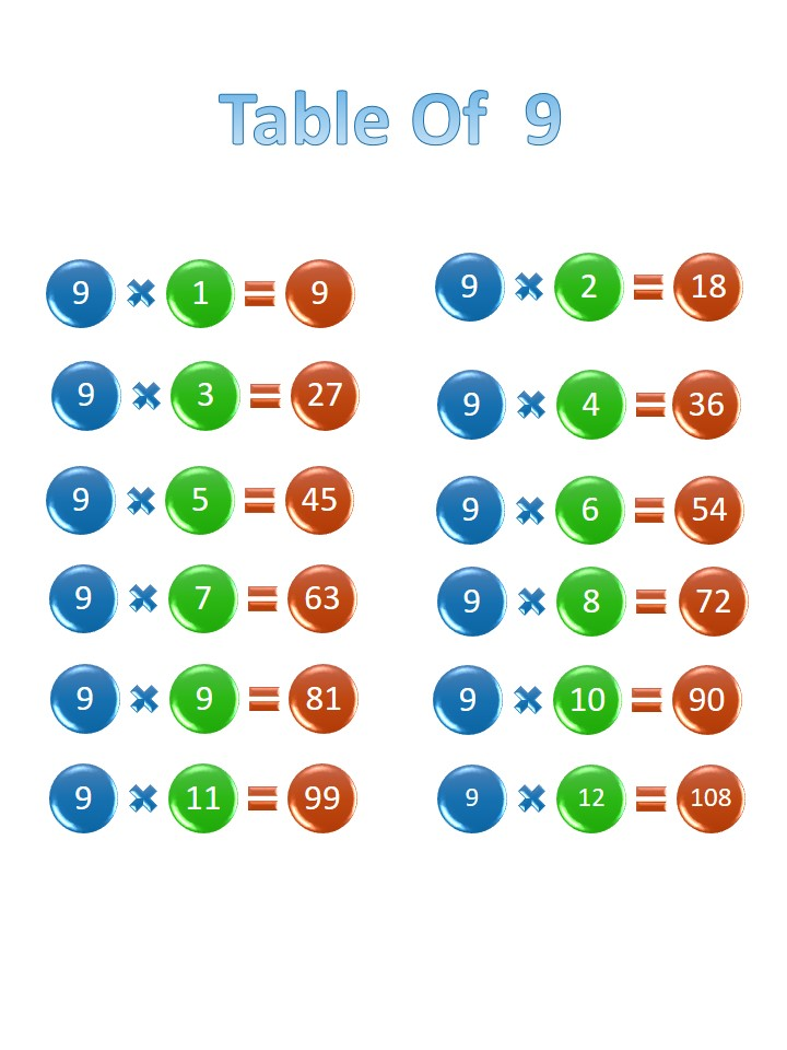 Printable 9 times table, chart, and practice worksheets for multiplication