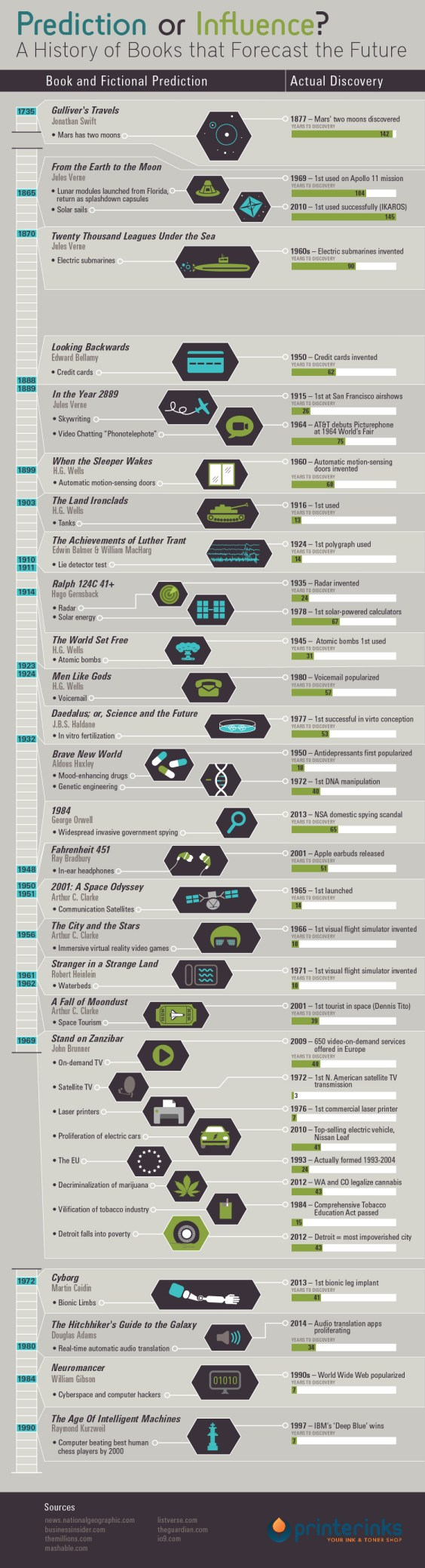 History of Books that Forecast the Future Infographic