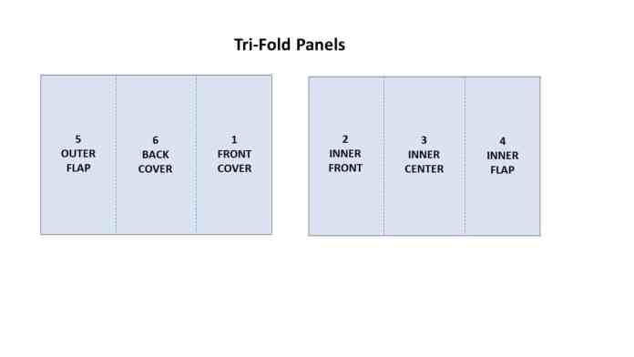 Tri-Fold Panels. Side A includes (from left to right): Outer flap, back cover, front cover. Side B includes (from left to right): Inner front, inner center inner flap.