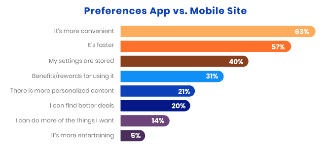 63% of consumers believe that using an app is more convenient than using a mobile site