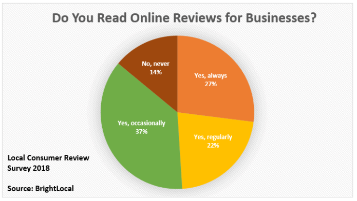 Do you read online reviews for businesses? 37% say yes, occasionally. 22% say yes, regularly. 27% say yes, always. 14% say never.  Local consumer review survey 2018