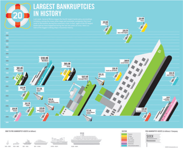 Infographic illustration depicting the largest bankruptcies in history