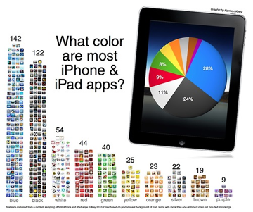 What Color are Most iPhone and iPad Apps?