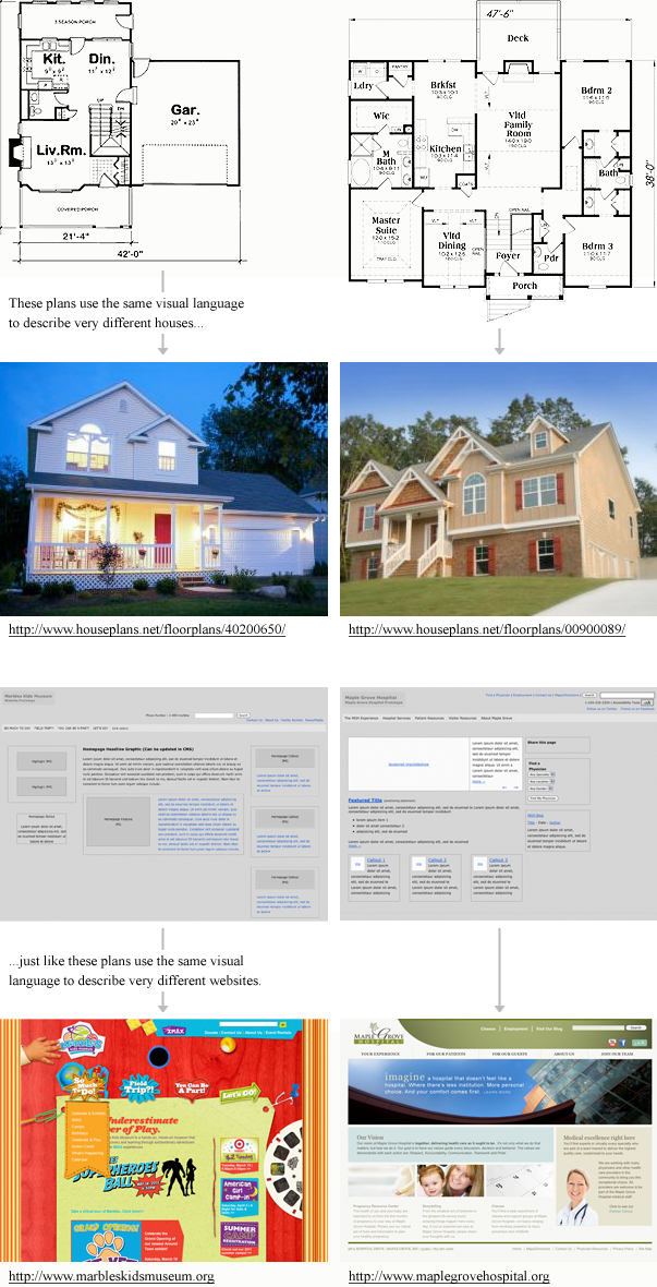 Prototypes Use the Same Visual Language to Describe Different Websites