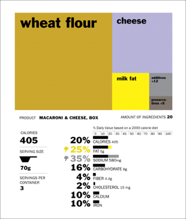 nutrition label design for a box of Mac 'n' Cheese