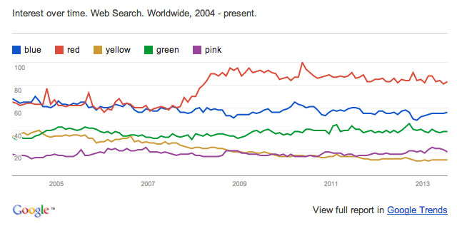 Color in Marketing: From What Color is the Most Popular on the Internet? by Derek Mead, Motherboard: http://motherboard.vice.com/blog/what-color-does-the-internet-like-best