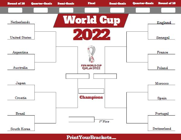 World Cup Qualifying Brackets