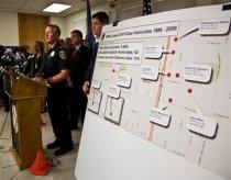 Serial Killings Milwaukee