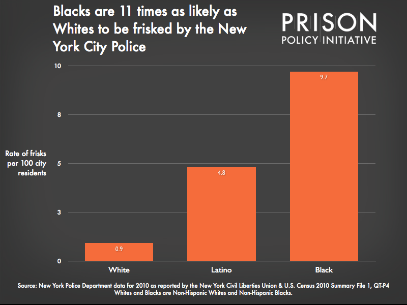 graph showing that Blacks are 11 times as likely as Whites to be frisked by the NYPD