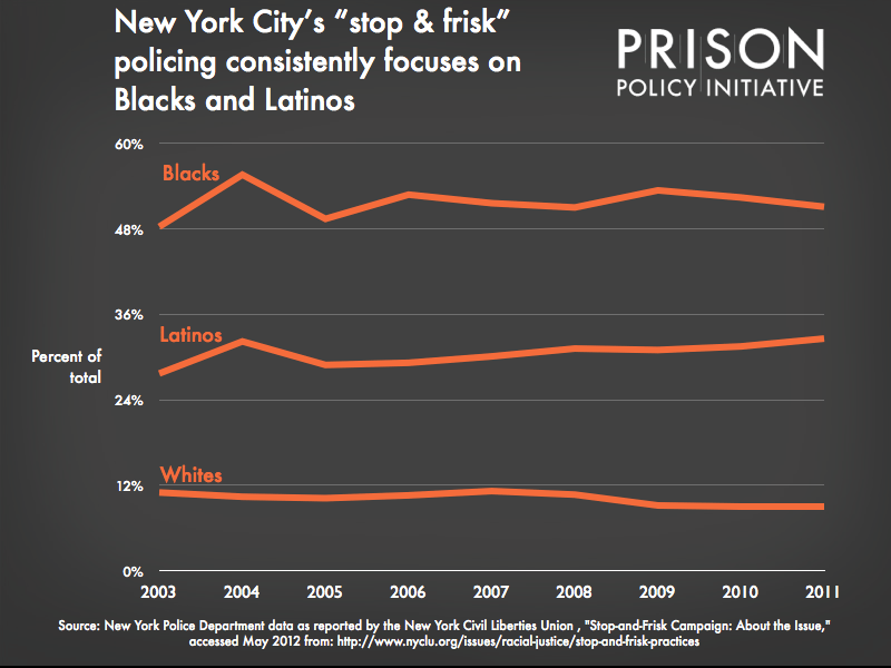 graph showing the distribution by race and ethnicty of New York City police stops from 2003 to 2011. Blaks are consistently the majority of the police stops.