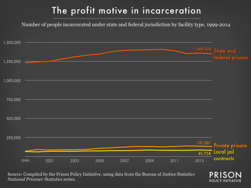 Graph showing the number of people incarcerates under state and federal jurisdiction by facility type, 1999-2014