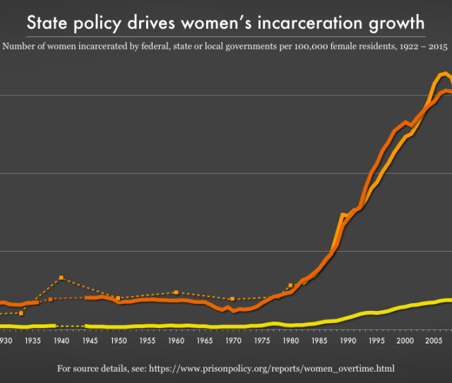 Graph Showing The Number Of Women Incarcerated By Federal State Or Local Governments Per