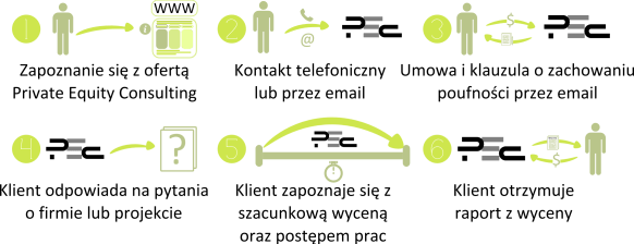 Proces PEC 25.06.2016