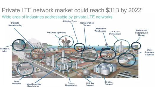 Private LTE Market for 4G & 5G devices expected to grow