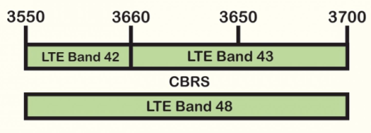 CBRS Frequency Band 42, Band 43, Band 48