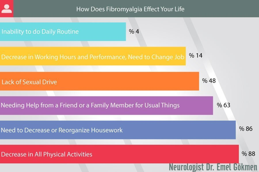How Does Fibromyalgia Effect Your Life