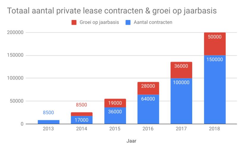 grafiek groei private lease contracten