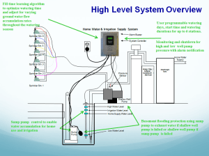 Green Tech Sump Pump Offers Solution For Flint  The Organic View | PRLog