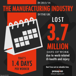 Manufacturing Industry Days Lost