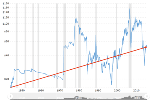 Crude Oil Prices 70 Year Historical Chart