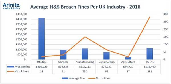 Average H&S Breach Fines