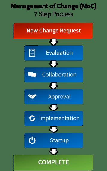 Management of Change Process