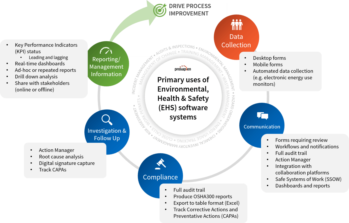 Primary uses of EHS software