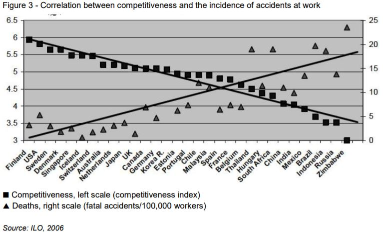 Health and Safety vs. Productivity