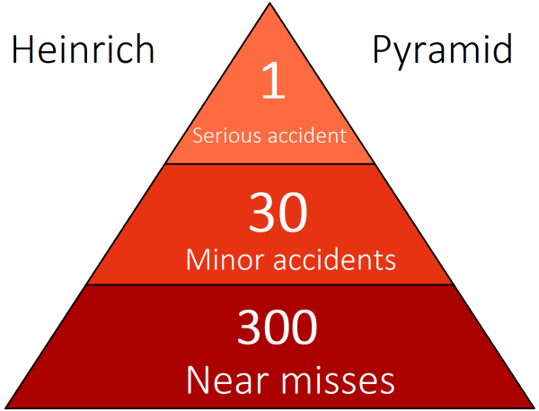A diagram of the Heinrich pyramid.