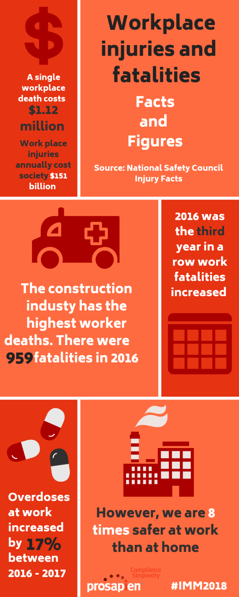 Workplace injuries and fatalities are on the rise.
