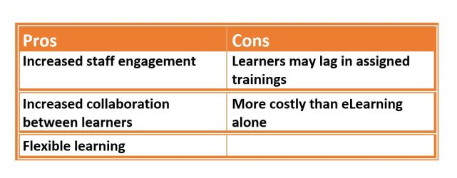 The pros and cons of blended learning.
