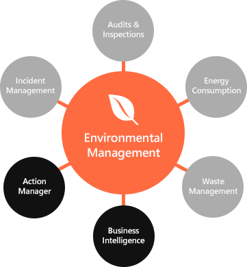 Environmental Management is a selection of optional modules