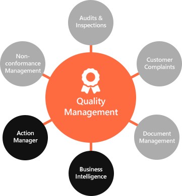 Quality Management Software is a selection of optional modules