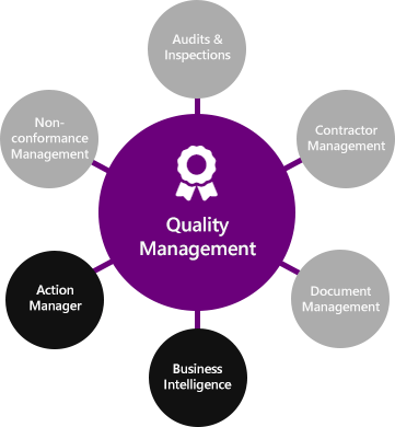 Quality Management Software modules
