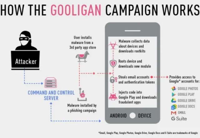1.3-million-Google-accounts-are-affected-by-Gooligan-Android-bug (2)