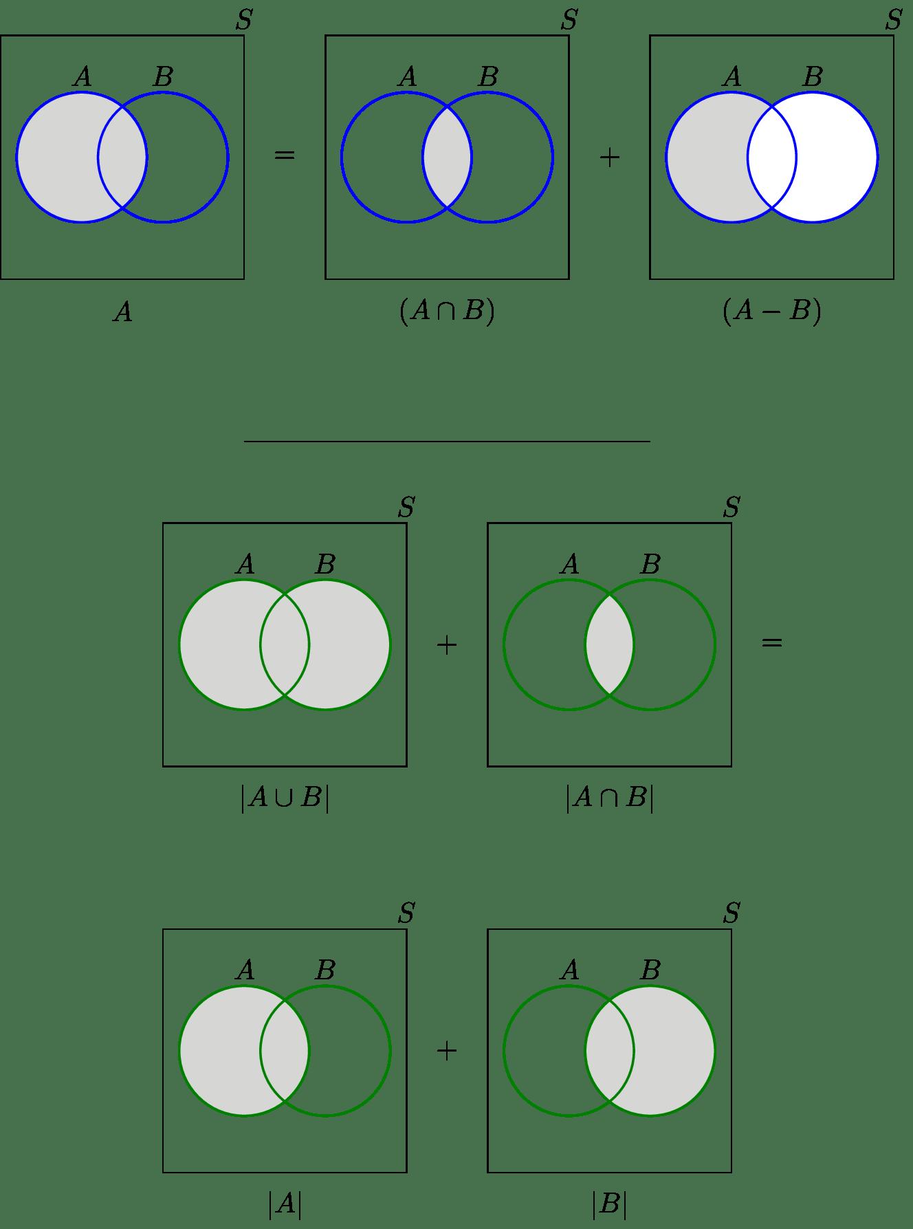 Probability Of A And B Venn Diagram