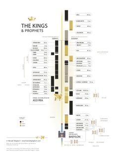 Kings-Chronicles Chart