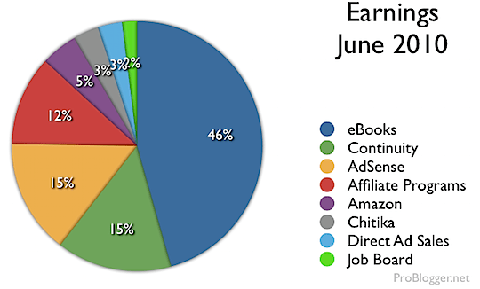 blogging-income-june-2010.png