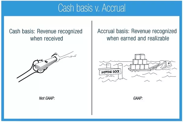Image result for accrual method